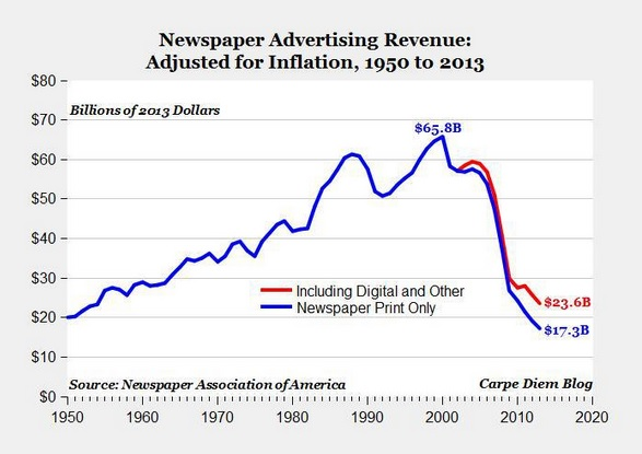 US newspaper advertising revenue