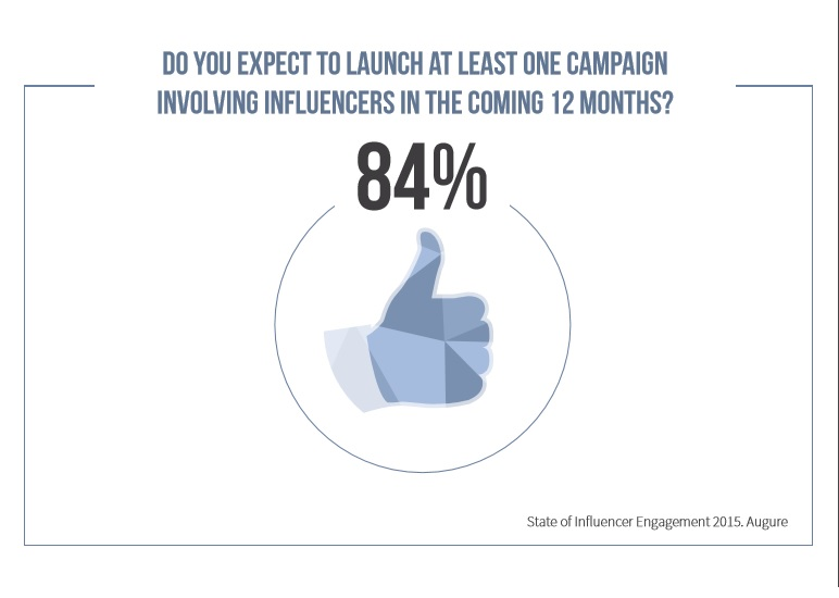 84% of marketers to launch influencer marketing campaign