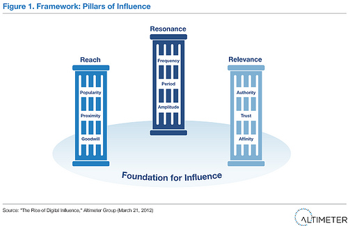 Pillars of influence