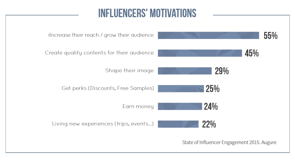 Influencer motivations
