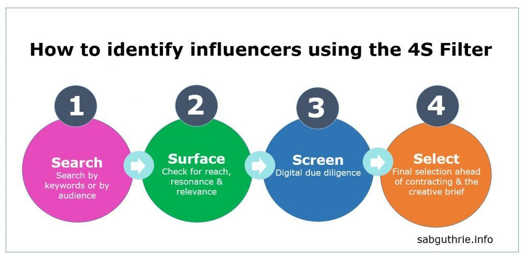 how_to_identify_influencers_using_the_4s_filter