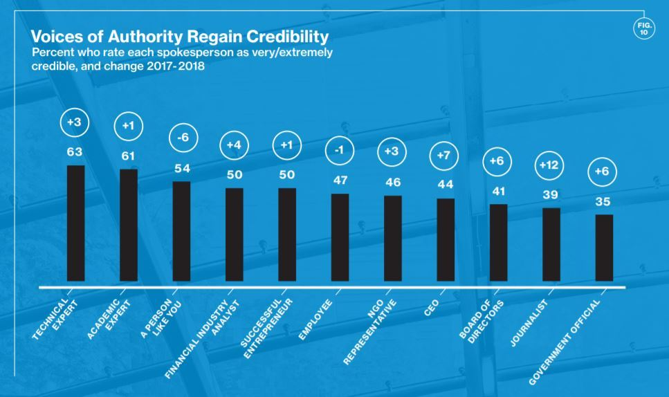 Graph edelman authority index influencers low credibility