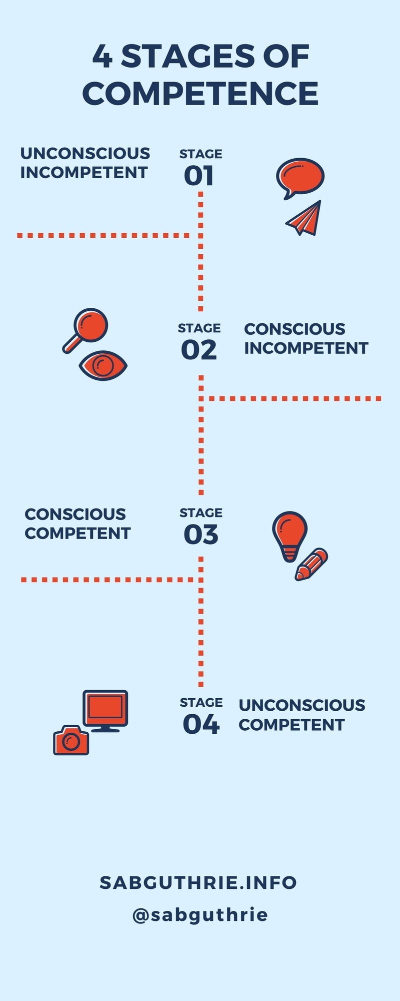 new ideas and triggers four stages of competence