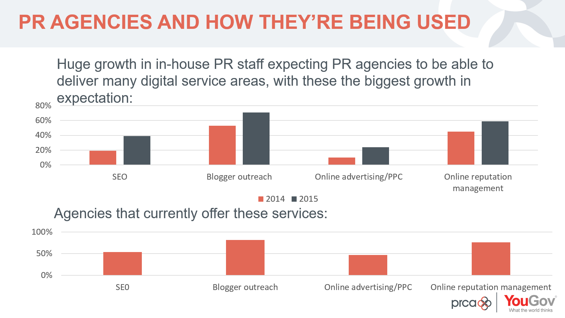 PRCA PR agencies blogger outreach