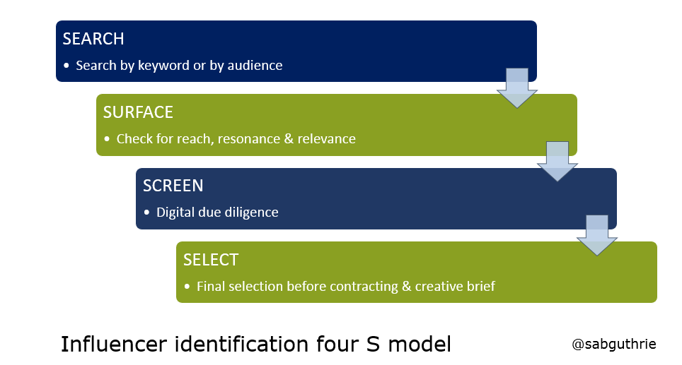Influencer_identification_four_s_model