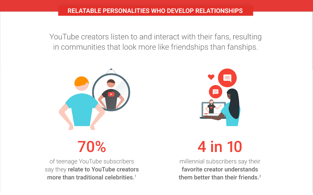 google_youtube_influencer_relationships_www-sabguthrie-info