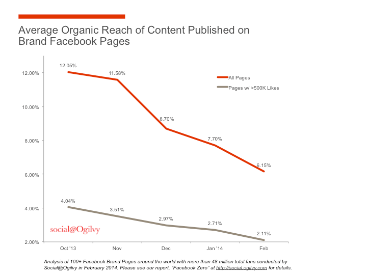 Influencer marketing engagement must win as Facebook organic reach approaches zero