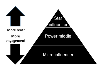Influencer marketing themes reach and engagement pyramid