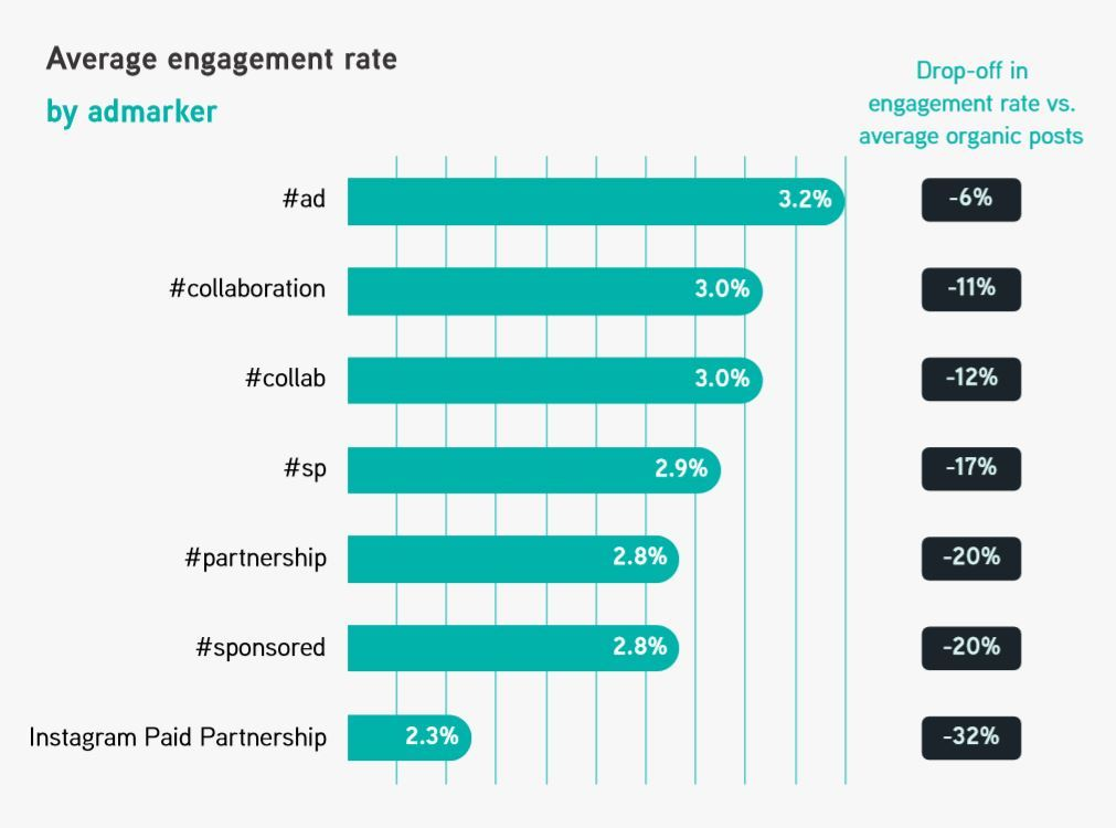 Average engagement rates London Fashion Week influencer marketing