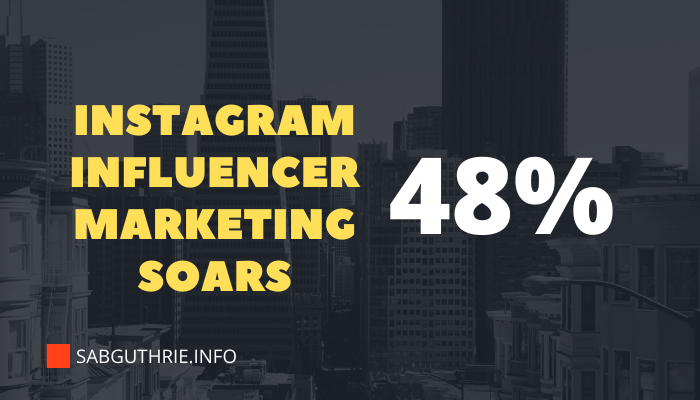 Instagram influencer marketing activity soars 48%