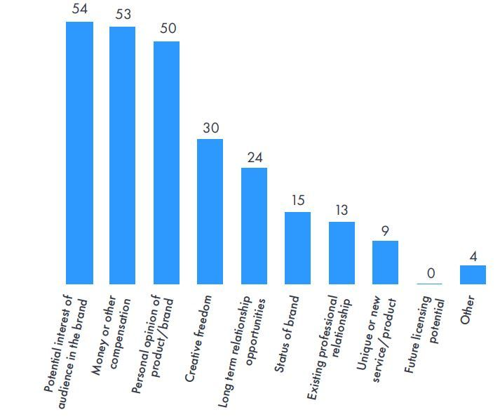 Career influencers Vuelio considerations when negotiating