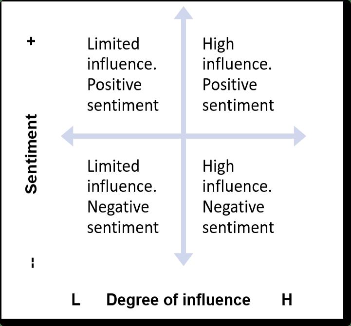 Advocate influencer matrix Scott Guthrie influencer marketing lab