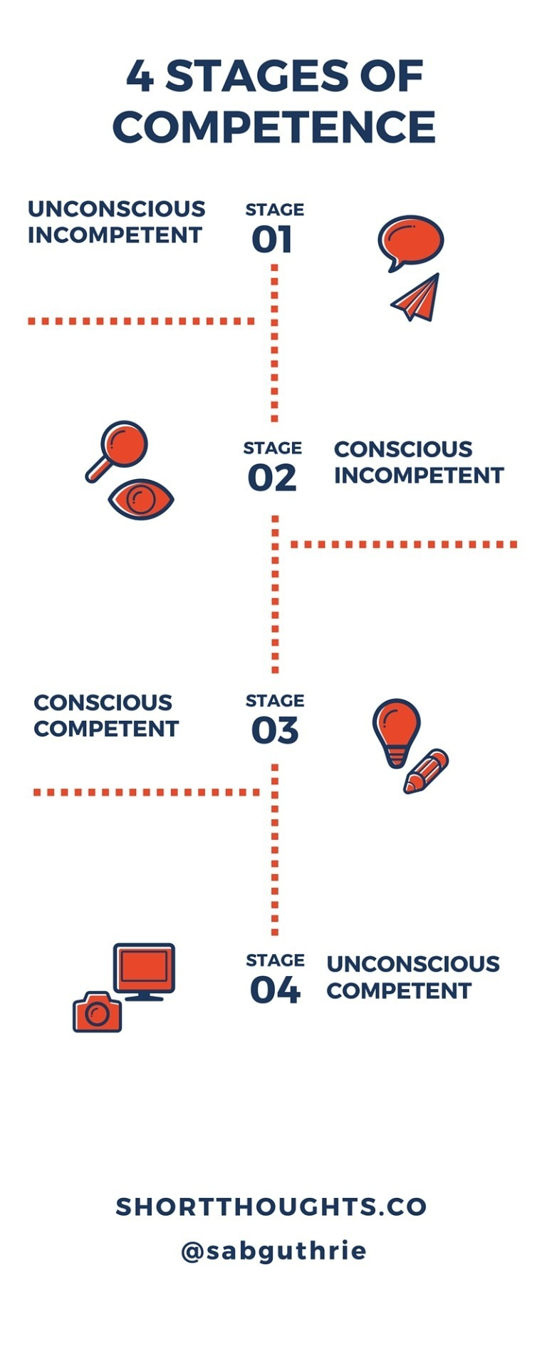 four stages of competence influencer marketing lab